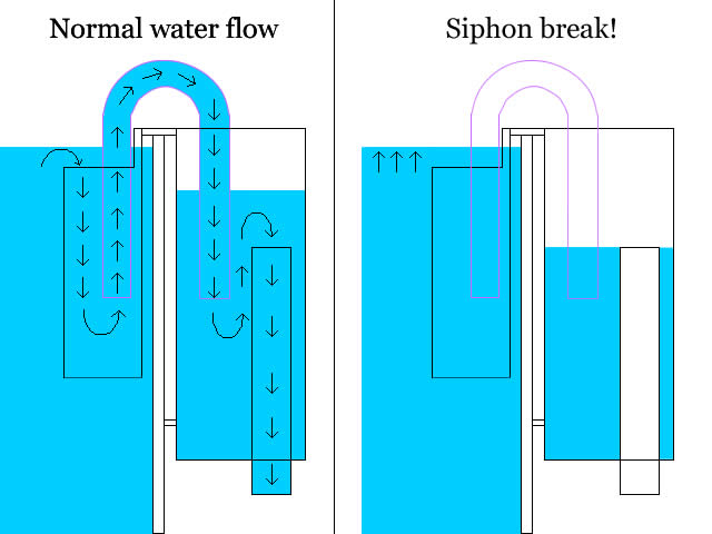 overflow-siphon-break